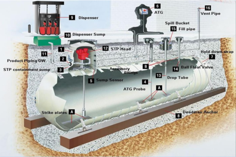 Illinois Underground Storage Tank Regulations